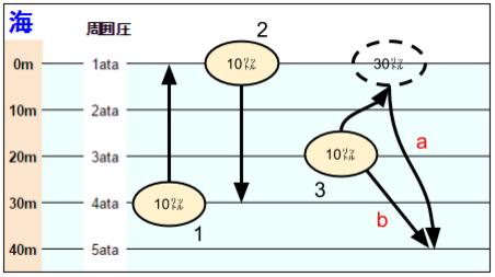 ボイルの法則