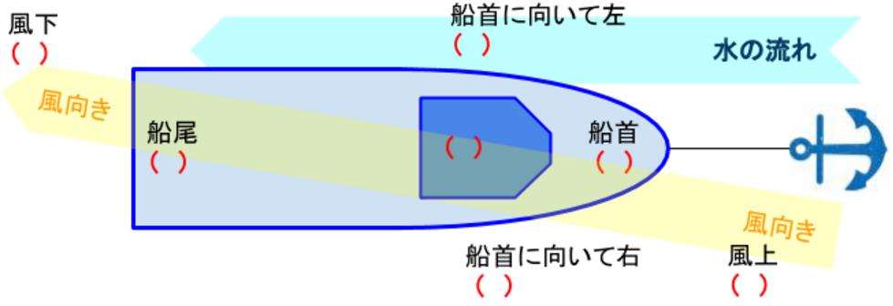 船用語(問題)