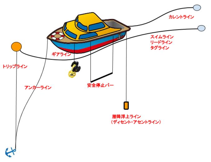 ボートのライン-1